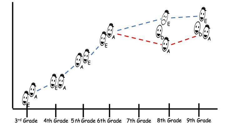 LL - Figure 5